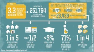 CNN-INFOGRAPHIC Dave Thomas Foundation